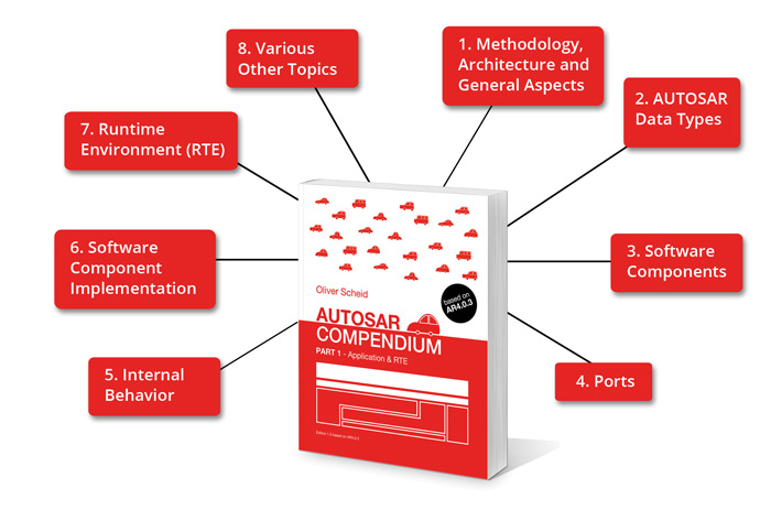 AUTOSAR COMPENDIUM - PART 1 - Application & RTE