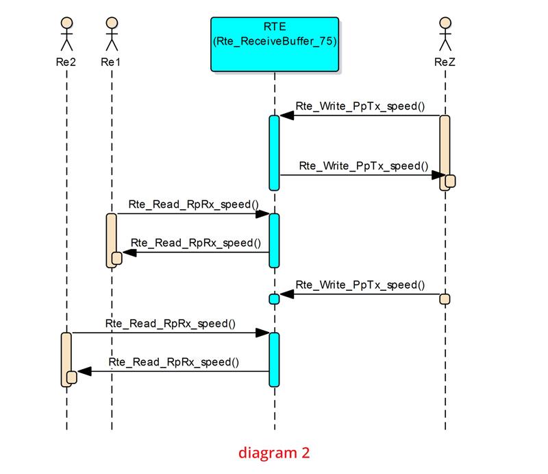 AUTOSAR configuration Timeline